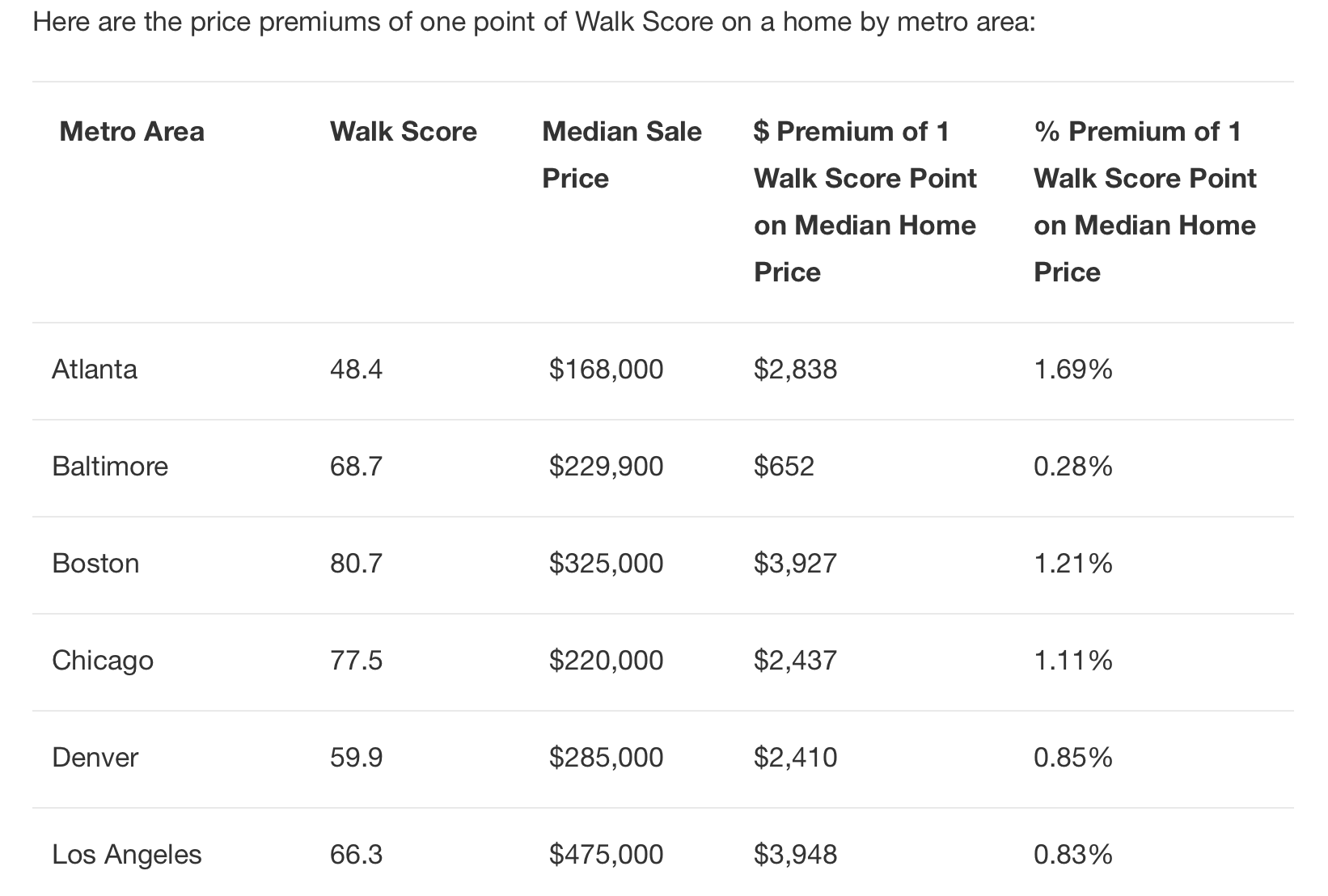 walkability and prices in Atlanta